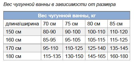 вес чугунной ванны в зависимости от размера