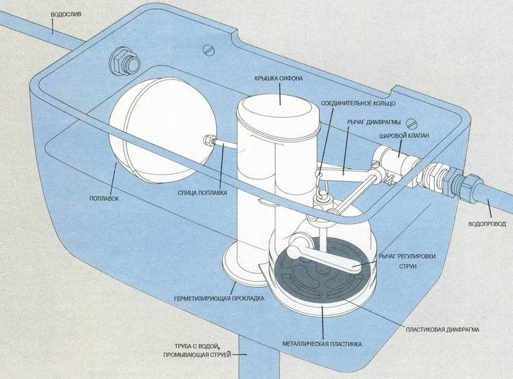 конструкция слива бачка унитаза