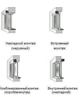 Установка рольставней в туалет своими руками