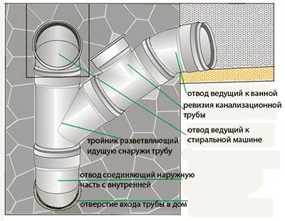 стояк канализации (схема)