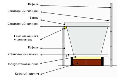 схема монтажа ванны на кирпич
