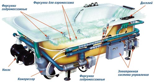 техническое оснащене гидромассажной ванны